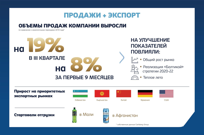 Компания «Балтика» в III квартале 2020 года увеличила объем продаж на 19%