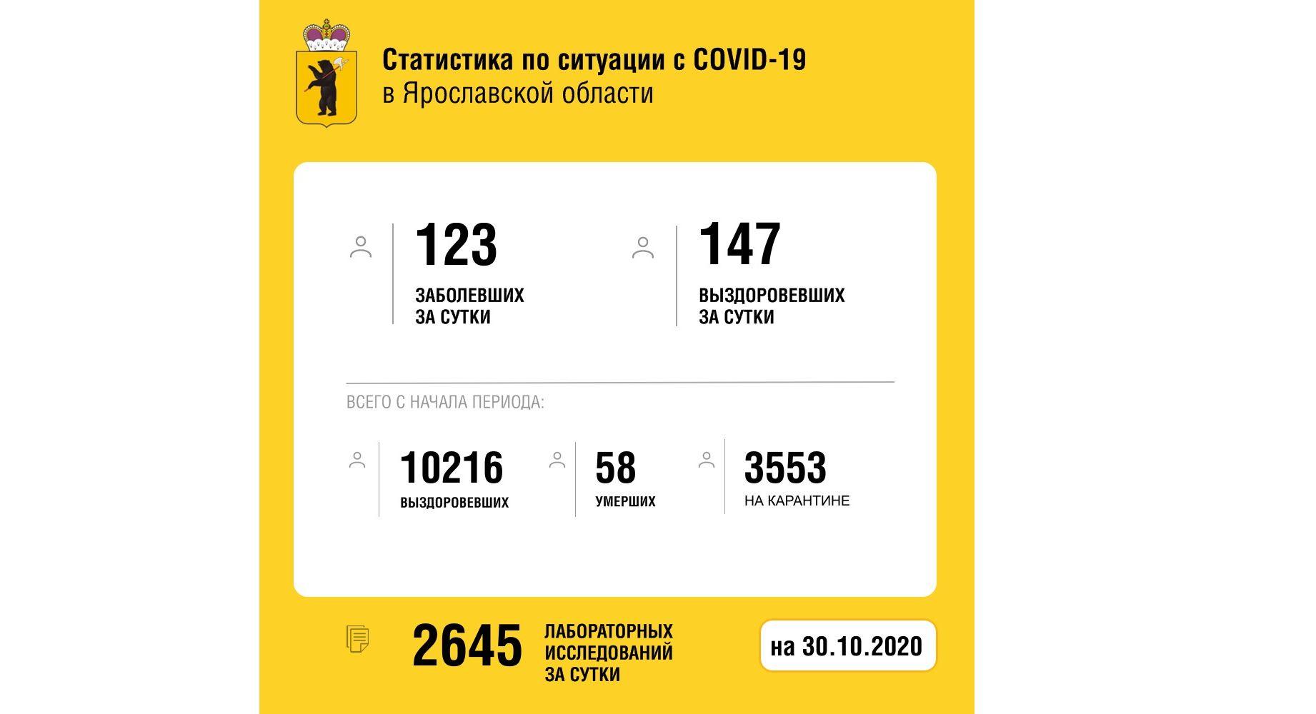 Еще 147 жителей Ярославской области вылечили от коронавируса