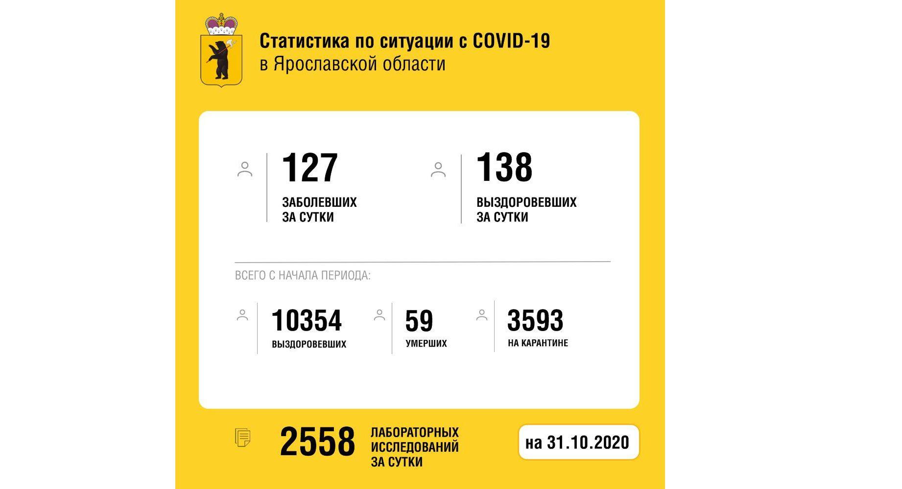В Ярославской области вылечили от коронавируса еще 138 человек, один скончался