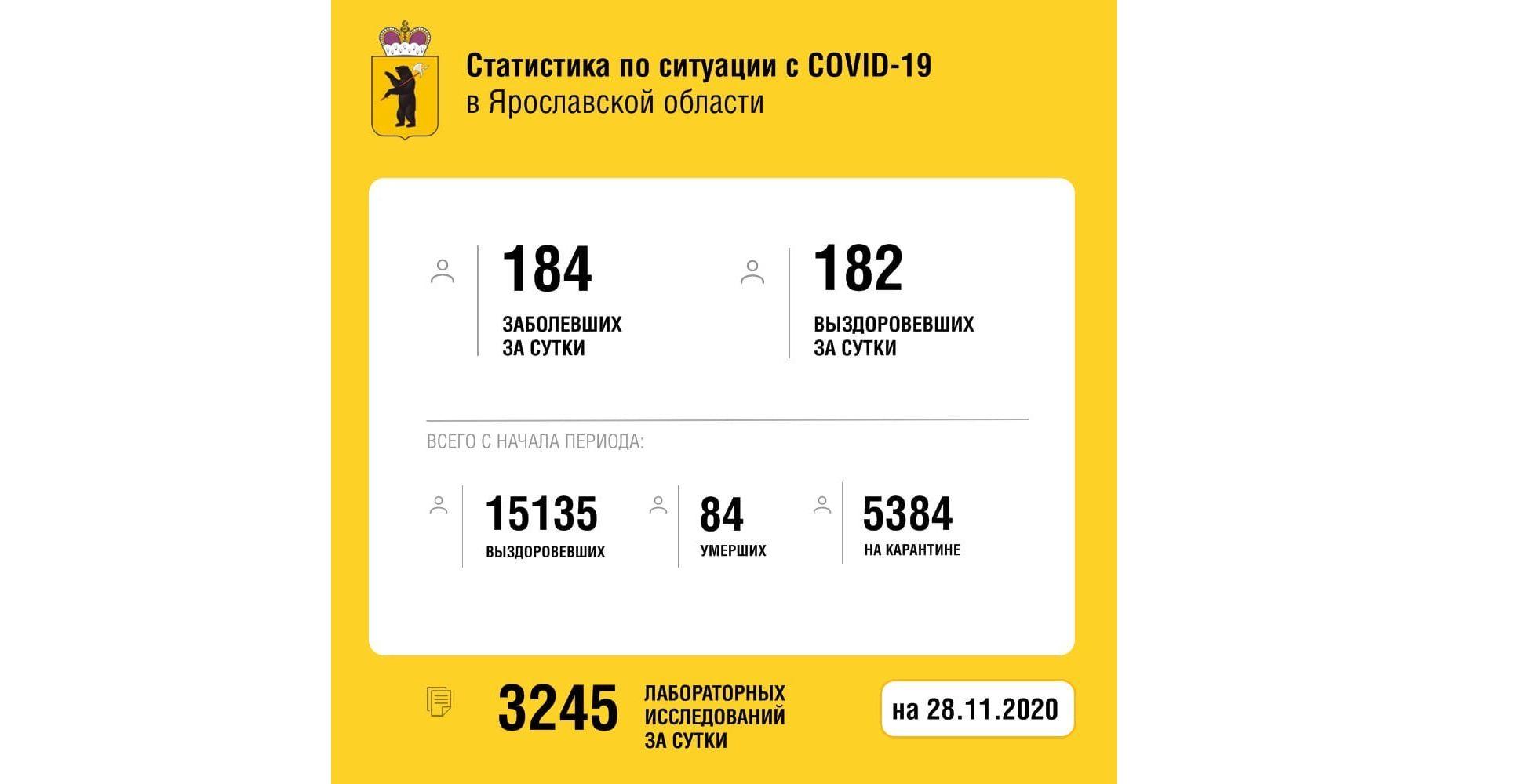 Еще 182 жителя Ярославской области выздоровели после коронавируса, один человек скончался