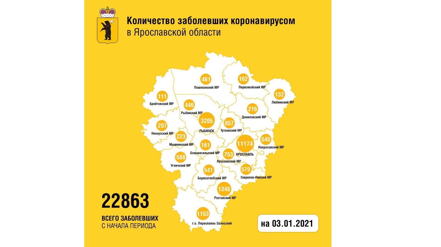 В Ярославской области заболели коронавирусом еще 187 человек, шестеро скончались