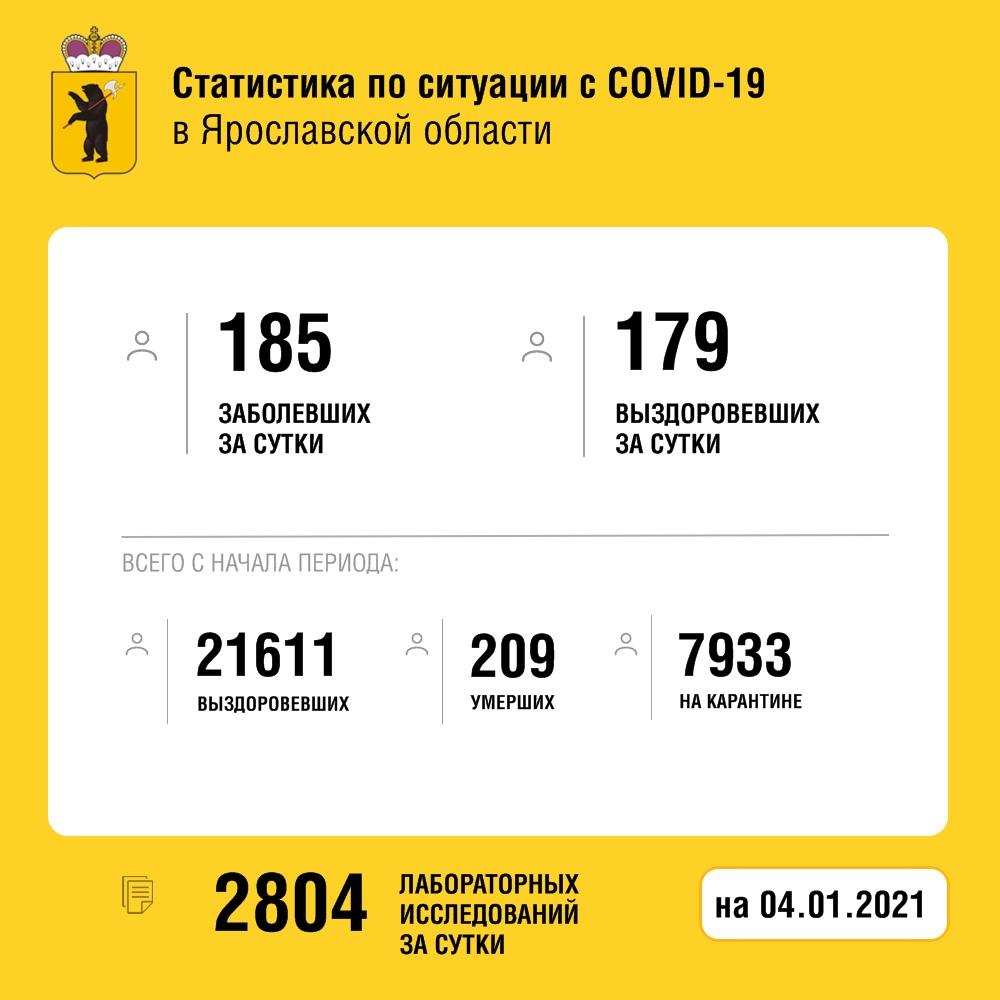 Четыре человека скончались от коронавируса в Ярославской области за сутки