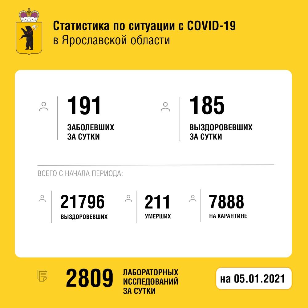 В Ярославской области за сутки коронавирусом заболел 191 человек, двое скончались