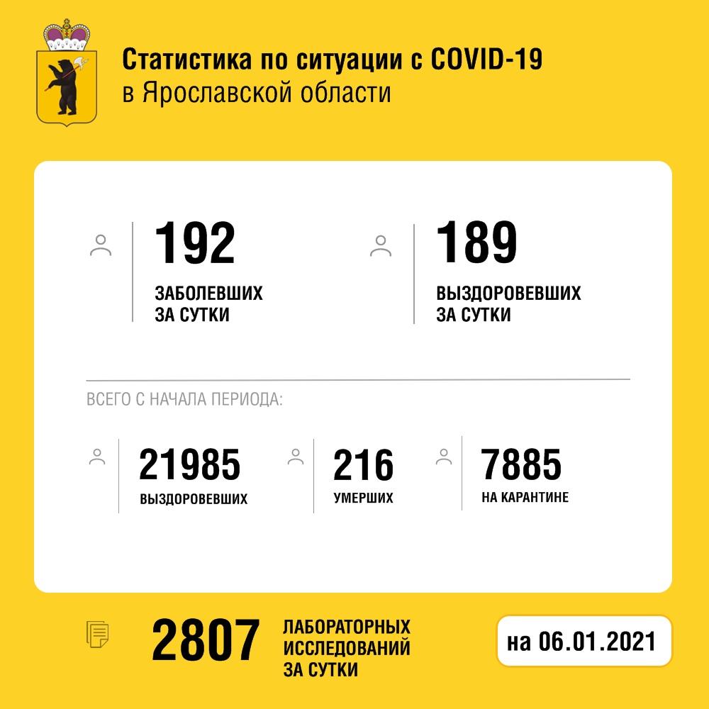 Четыре женщины и мужчина скончались от коронавируса в Ярославской области за сутки