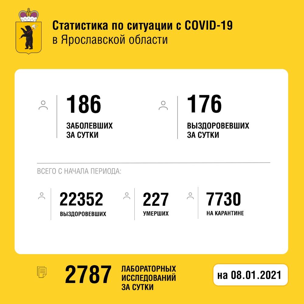 В Ярославской области от коронавируса за сутки умерло пять человек, еще 186 заболело