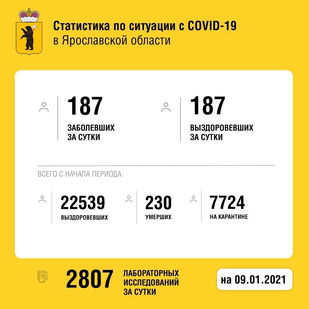 В Ярославской области за сутки от коронавируса погибли три женщины
