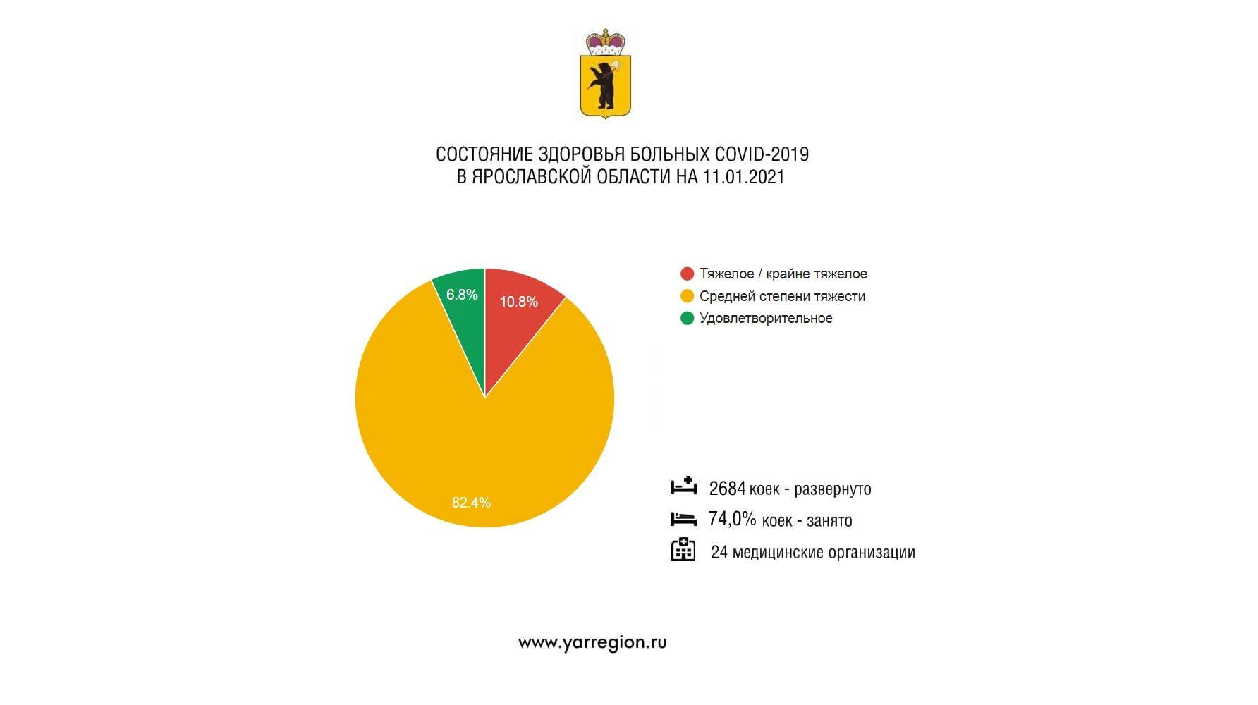 В Ярославской области свободно 26% коронавирусных коек