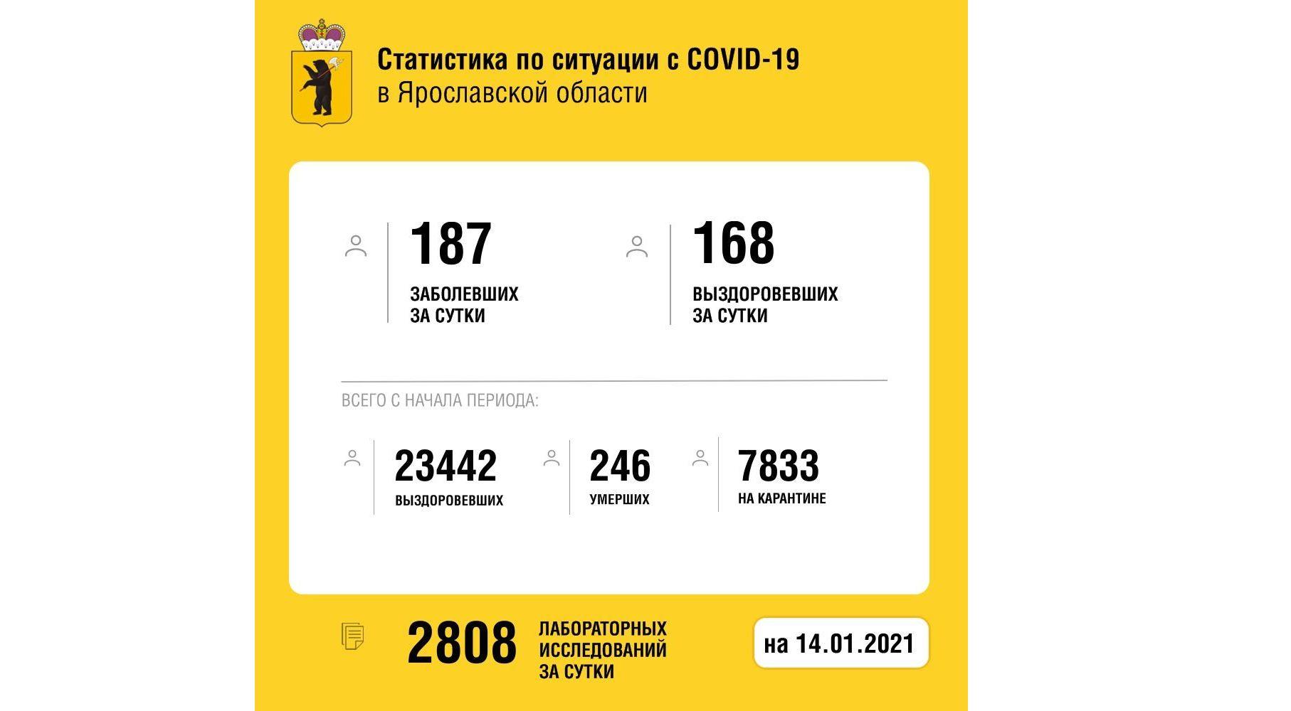 В Ярославской области за сутки количество заболевших коронавирусом увеличилось на 187 человек, двое скончались