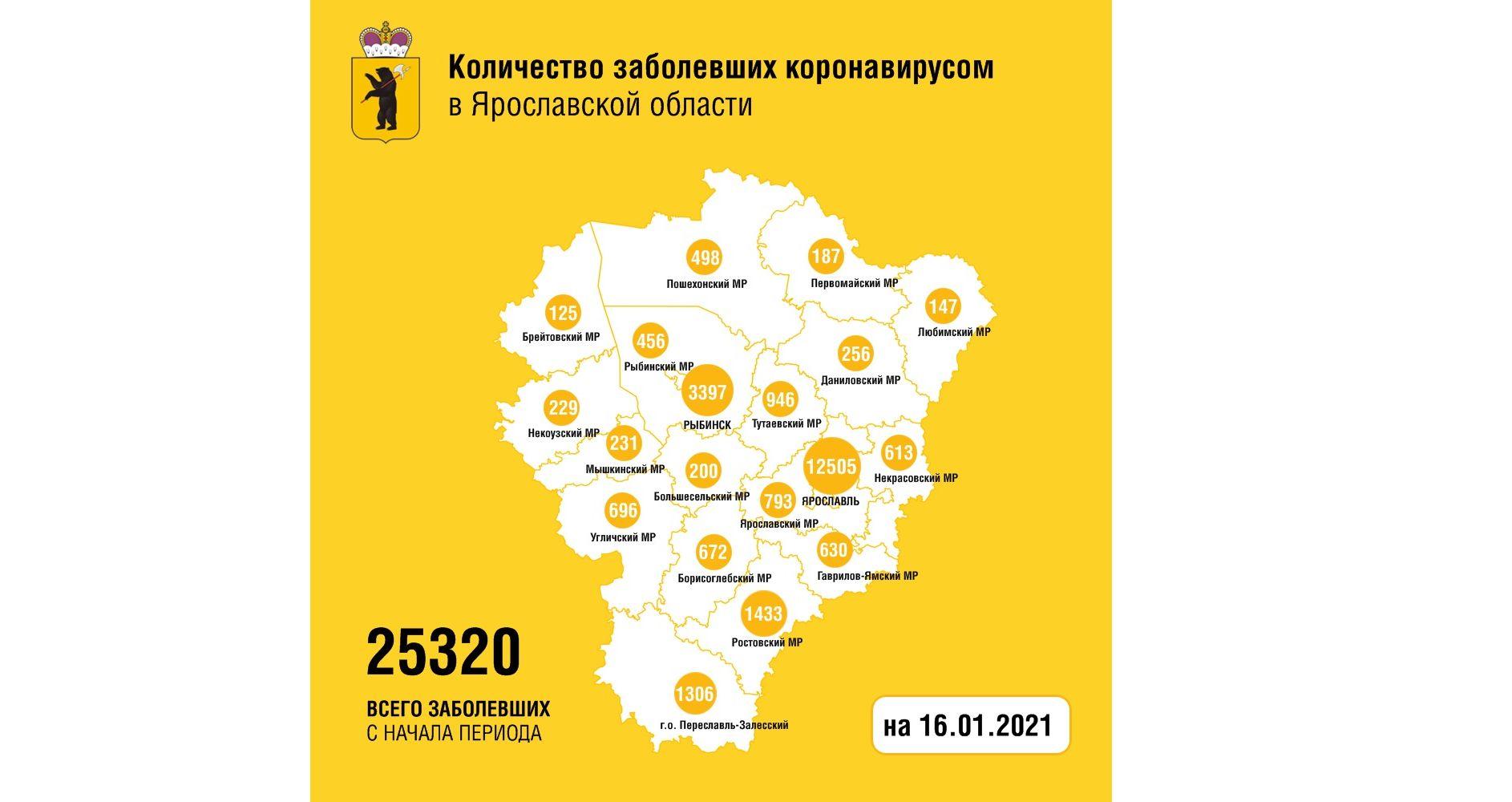 В Ярославской области еще 190 человек заболели коронавирусом, скончались три женщины