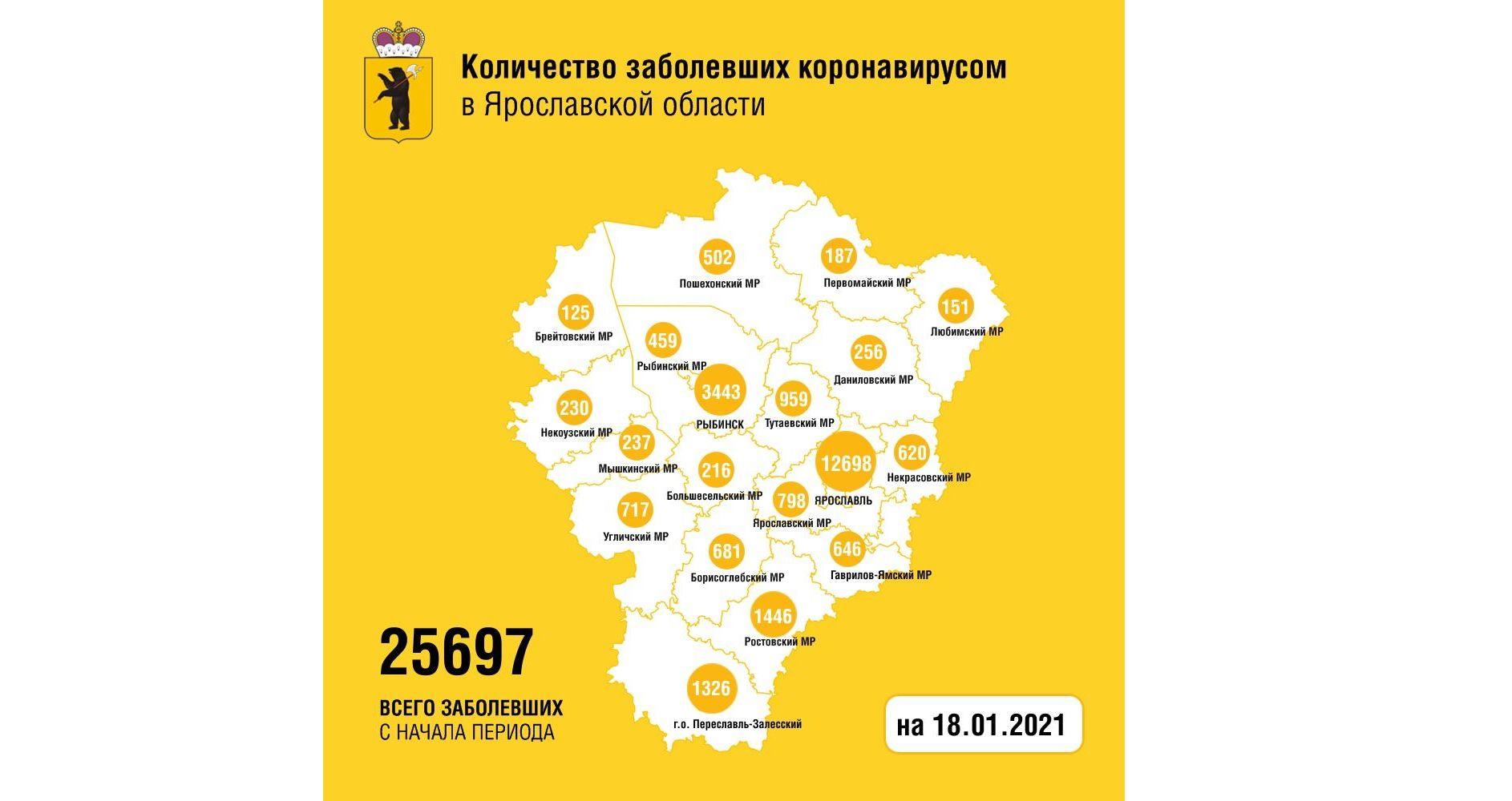 В Ярославской области количество заболевших коронавирусом увеличилось на 187 человек, две женщины скончались