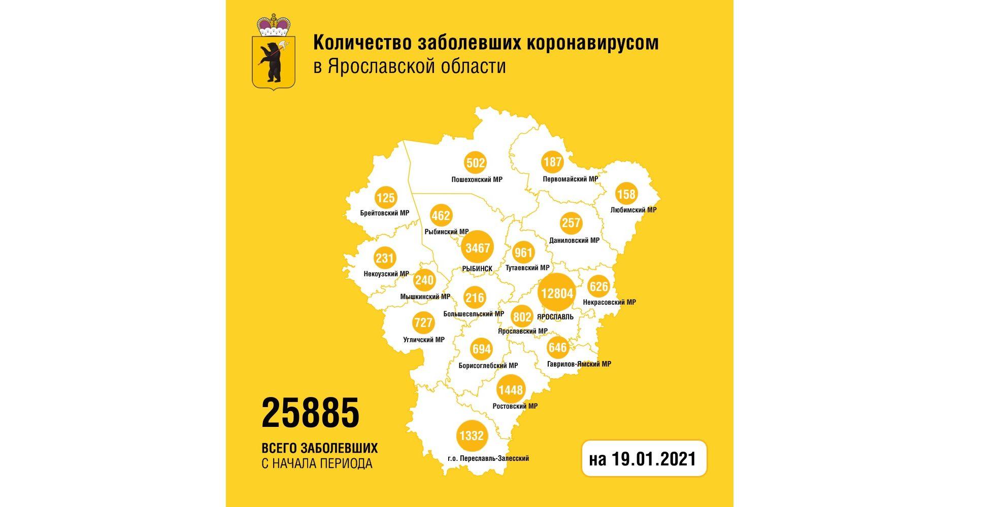 В Ярославской области заболели коронавирусом еще 188 человек, пятеро мужчин скончались