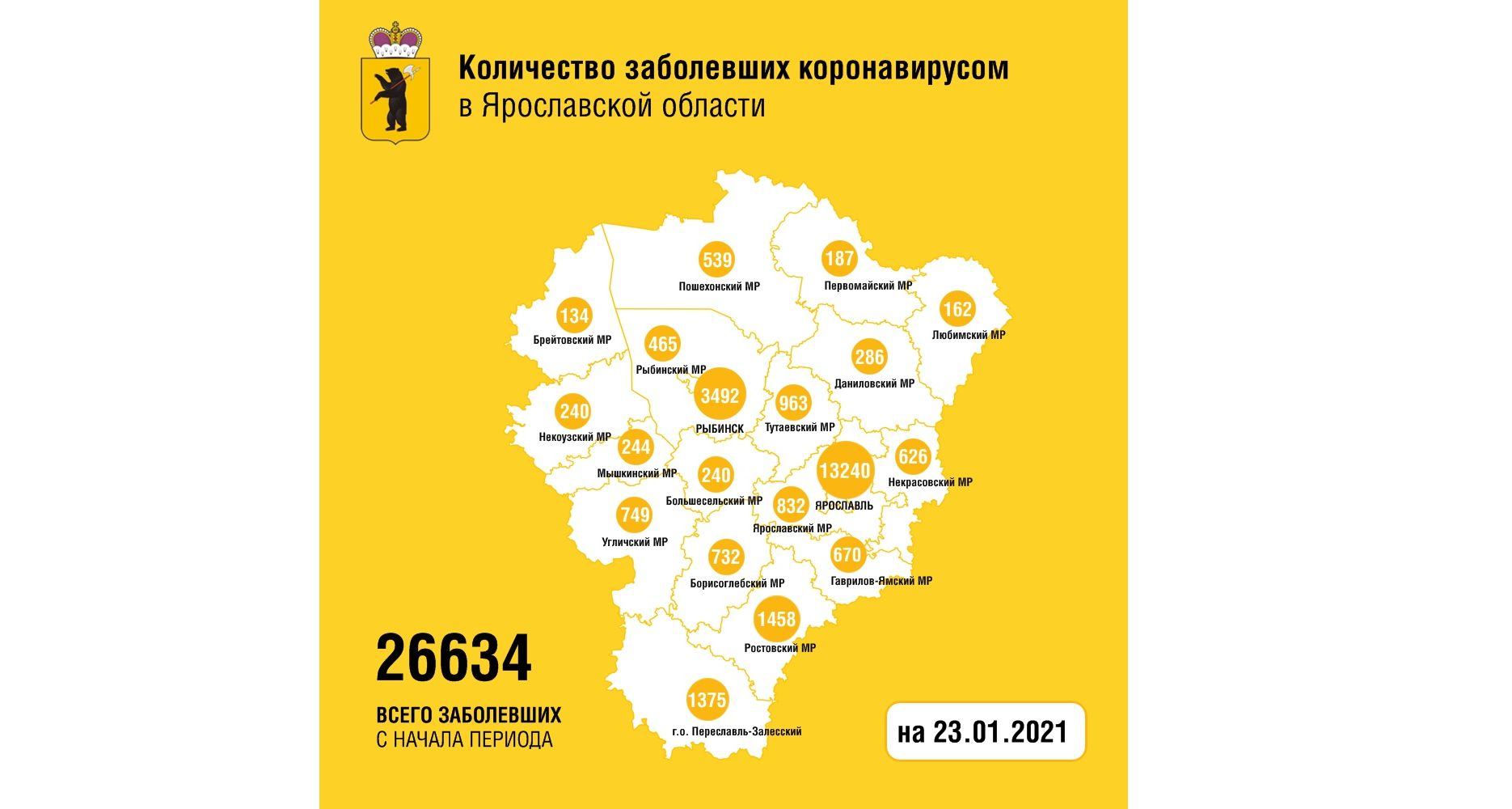 В Ярославской области коронавирусом заболели еще 187 человек, пятеро скончались