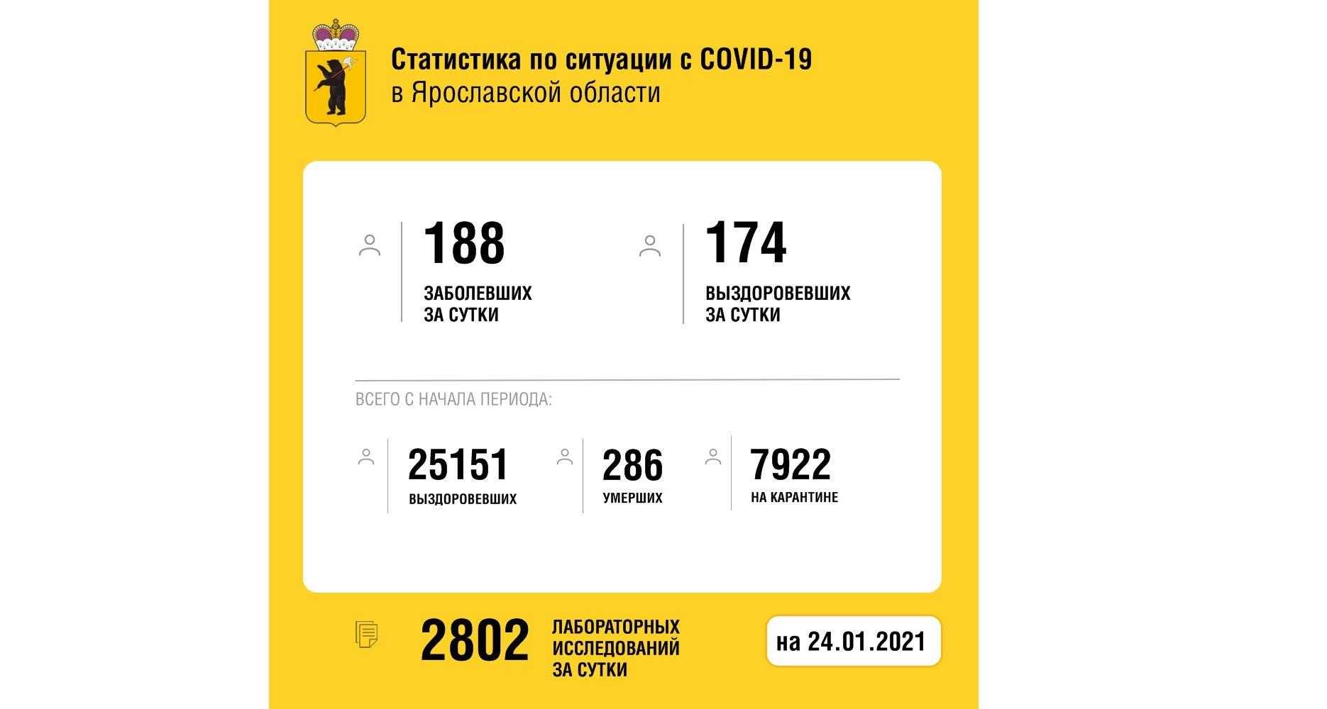 В Ярославской области заболели коронавирусом еще 188 человек, шестеро скончались