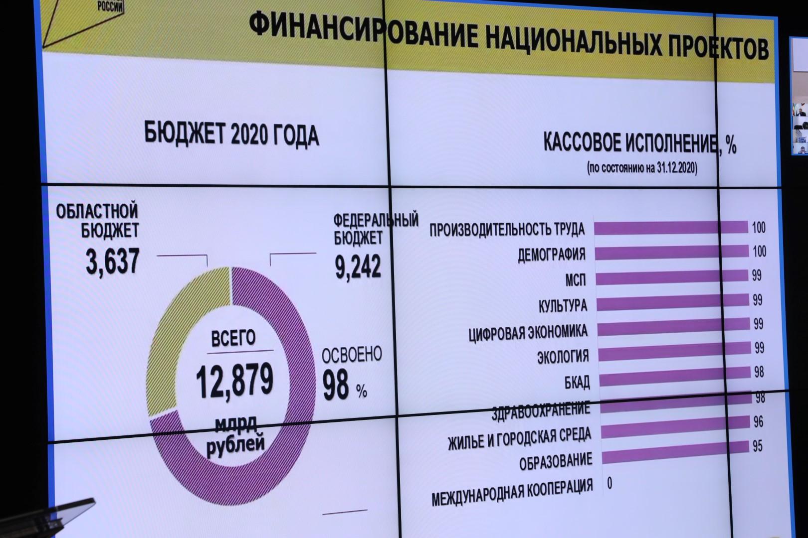 Дмитрий Миронов: Ярославская область – вторая в ЦФО по освоению средств на реализацию нацпроектов