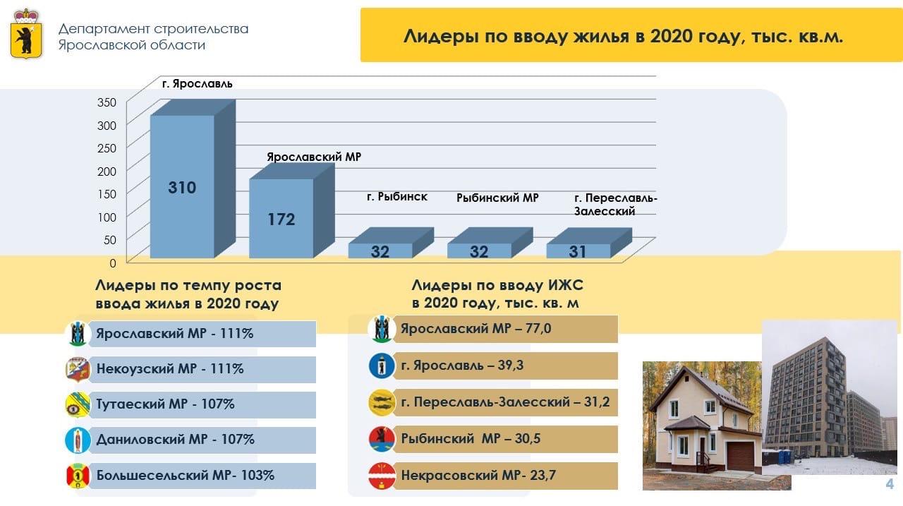 Дмитрий Миронов: более 37 тысяч ярославских семей улучшили жилищные условия в 2020 году