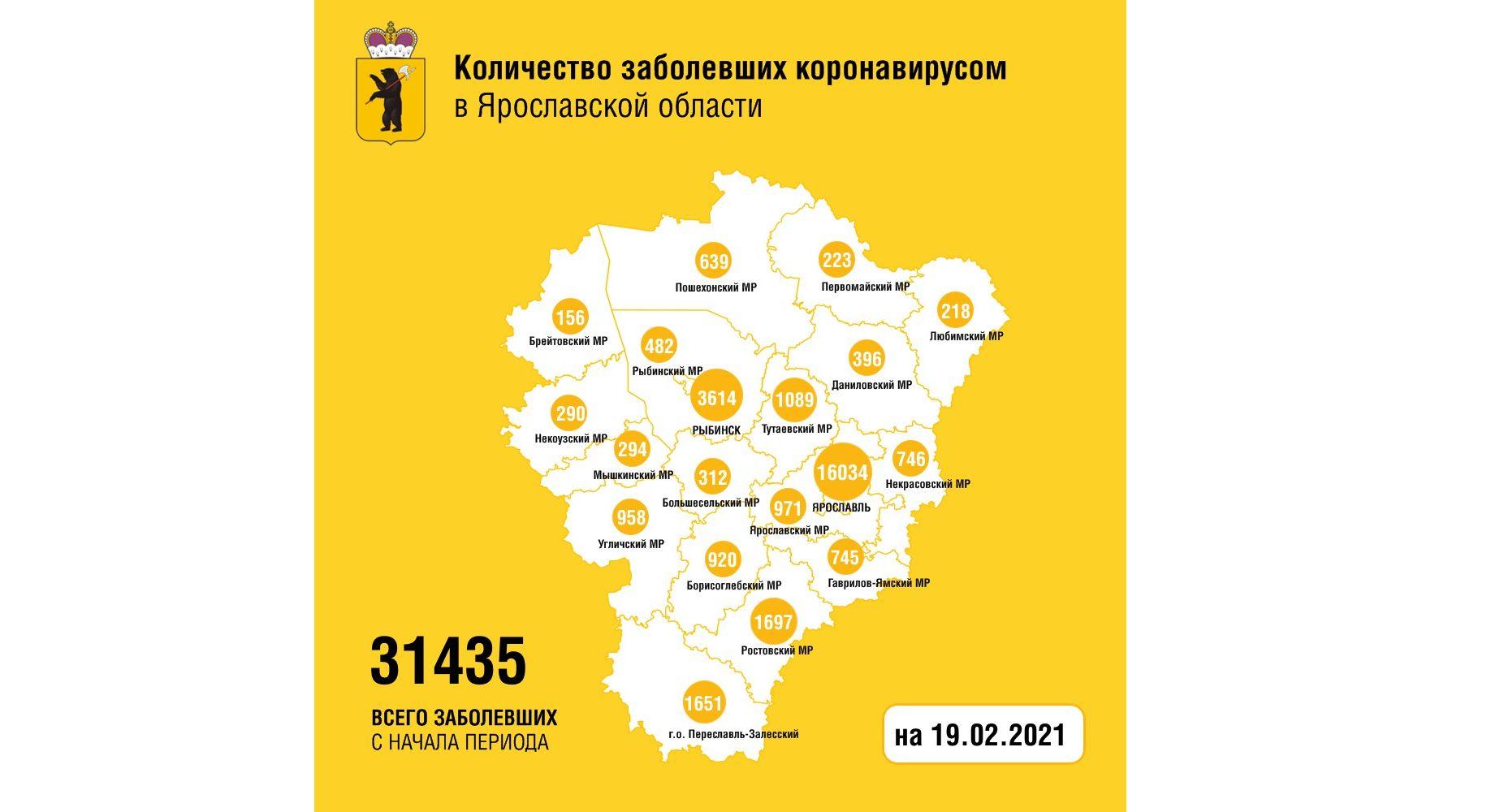 В Ярославской области коронавирусом заболел еще 161 человек, скончались четверо