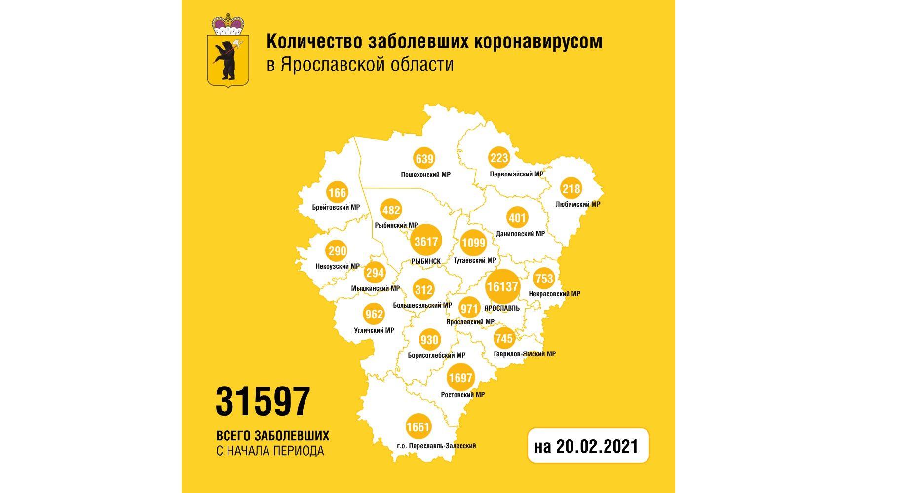 В Ярославской области заболели коронавирусом еще 162 человека, пятеро скончались
