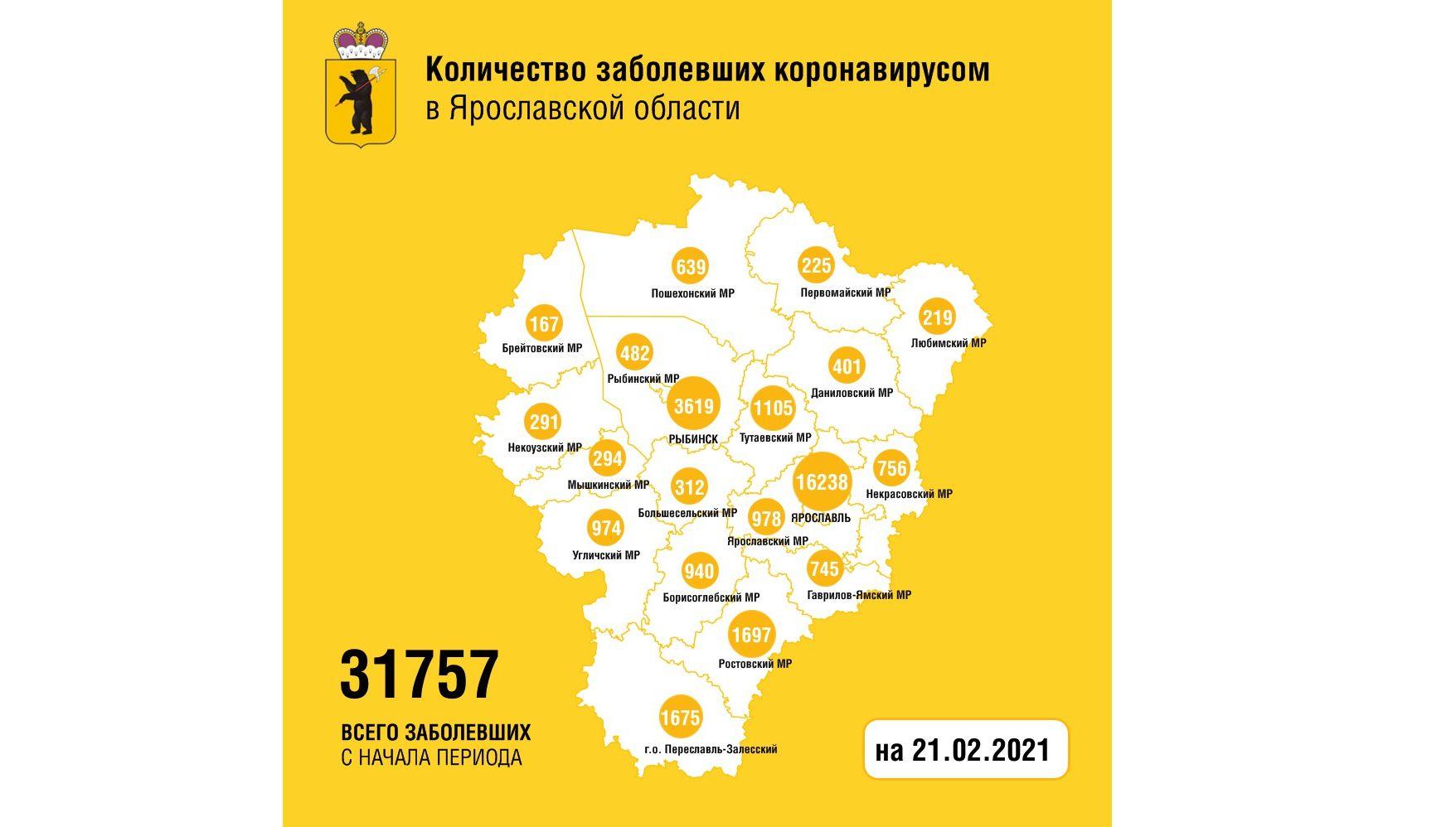В Ярославской области коронавирусом заболели еще 160 человек, трое скончались