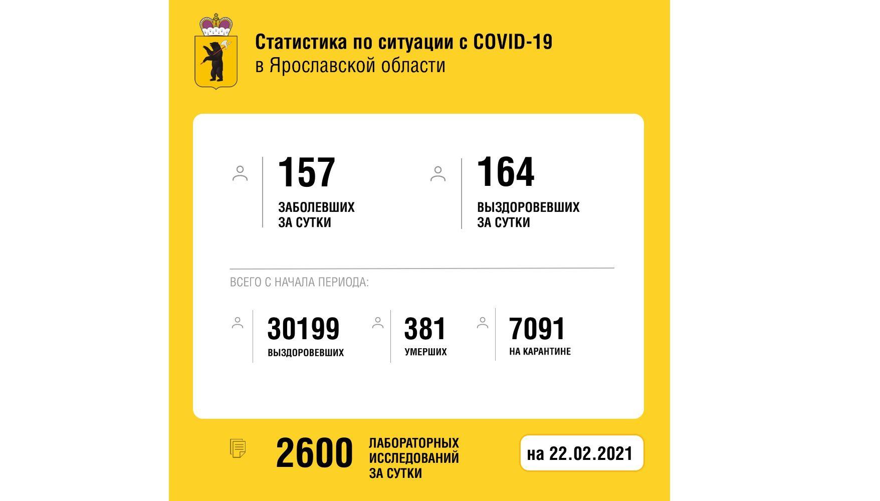 В Ярославской области заболели коронавирусом еще 157 человек, четверо скончались