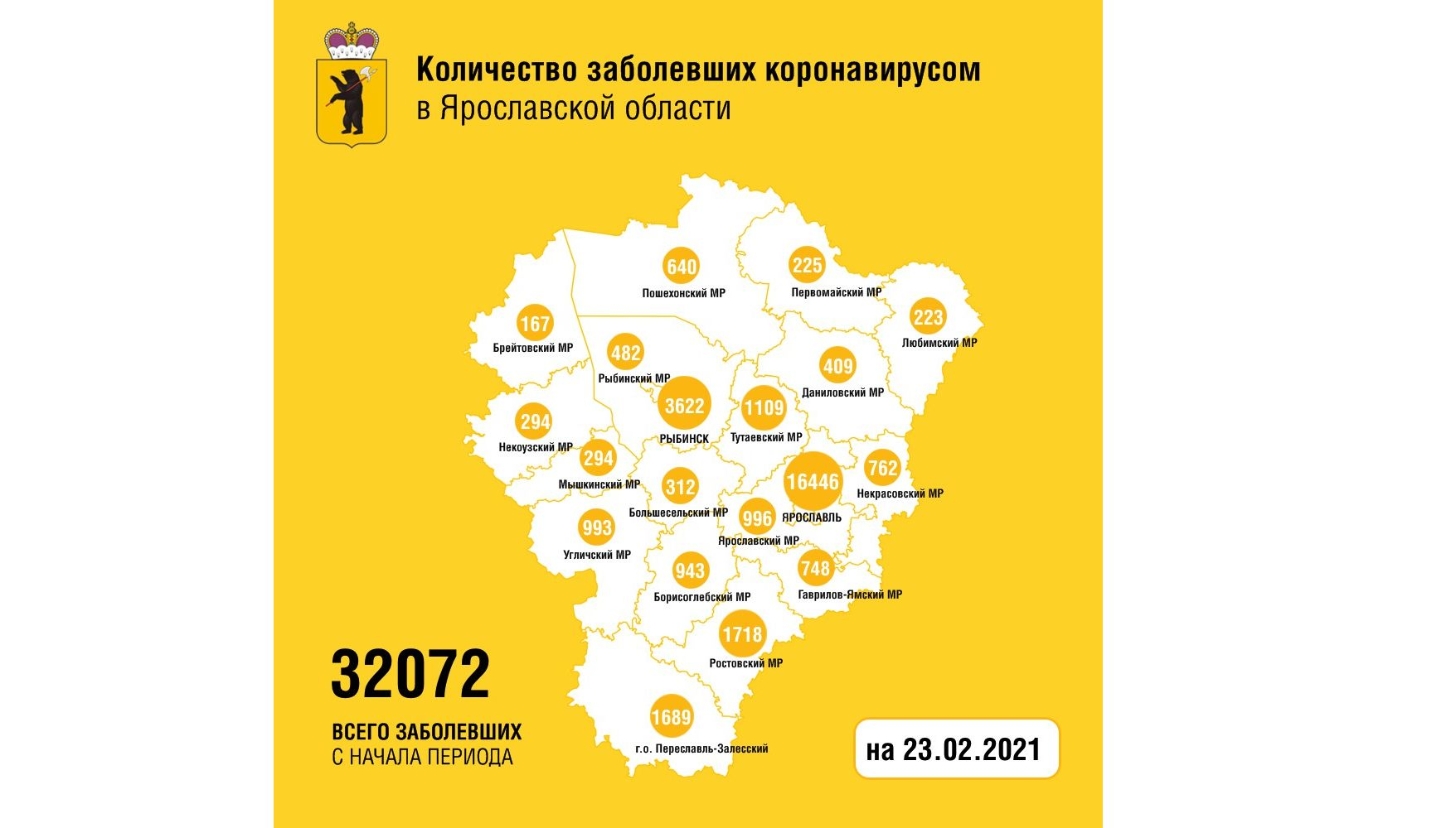 В Ярославской области заболели коронавирусом еще 158 человек, трое скончались