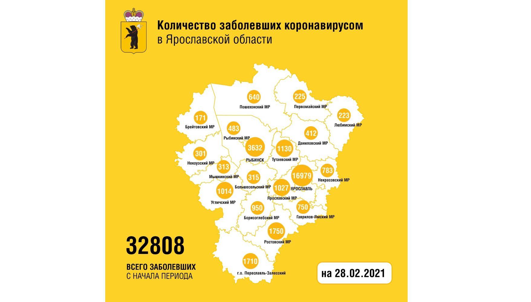 В Ярославской области коронавирусом заболели еще 140 человек, скончались пятеро