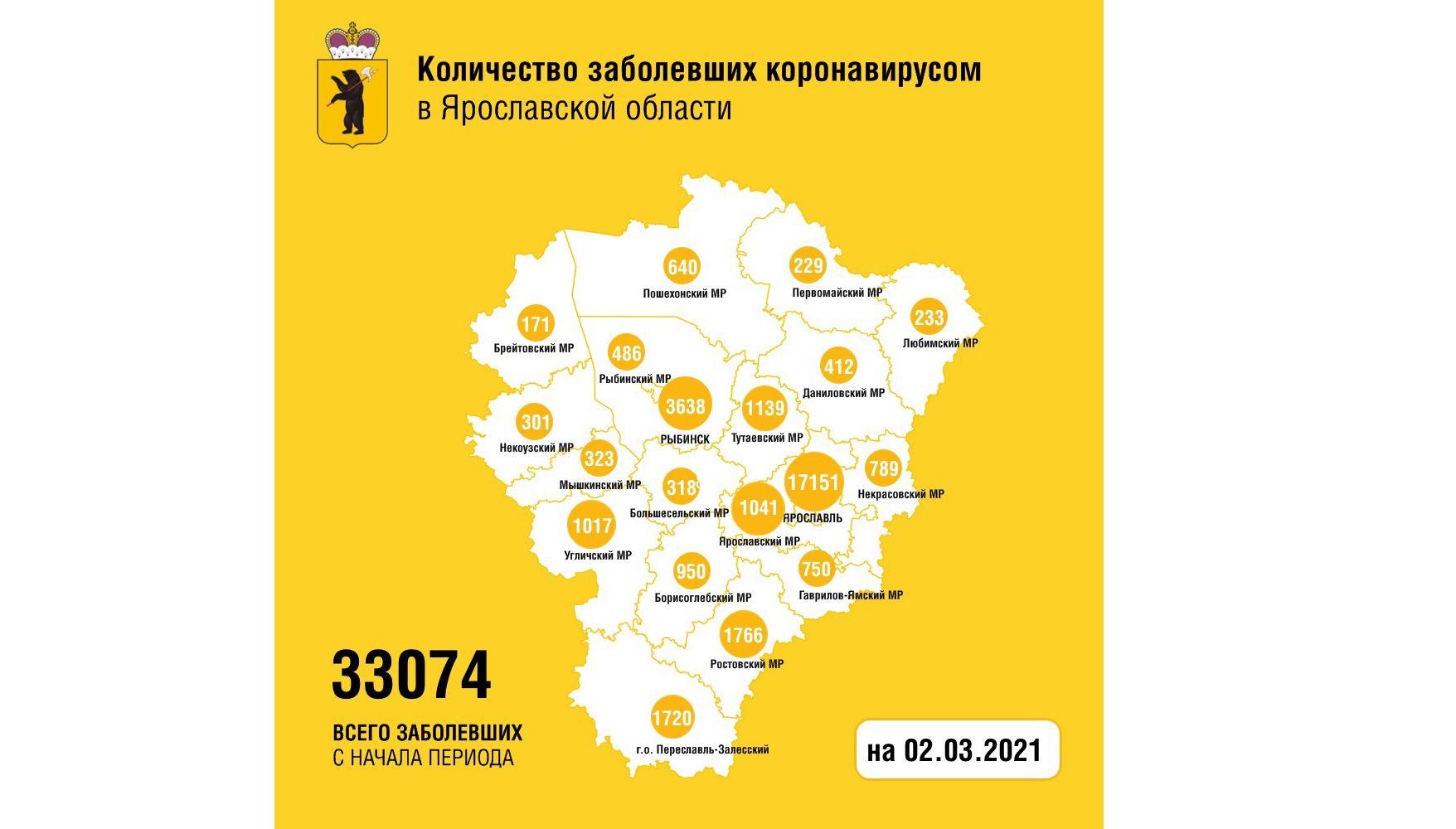 В Ярославской области заболели коронавирусом еще 130 человек, двое скончались