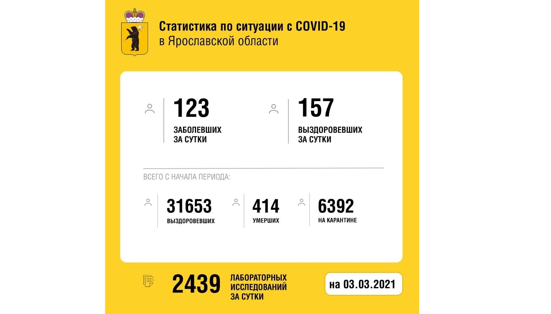 В Ярославской области заболели коронавирусом еще 123 человека, четверо скончались.