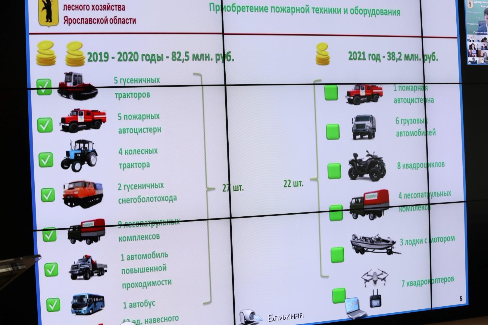 Пожароопасную обстановку в Ярославской области будут контролировать при помощи беспилотников
