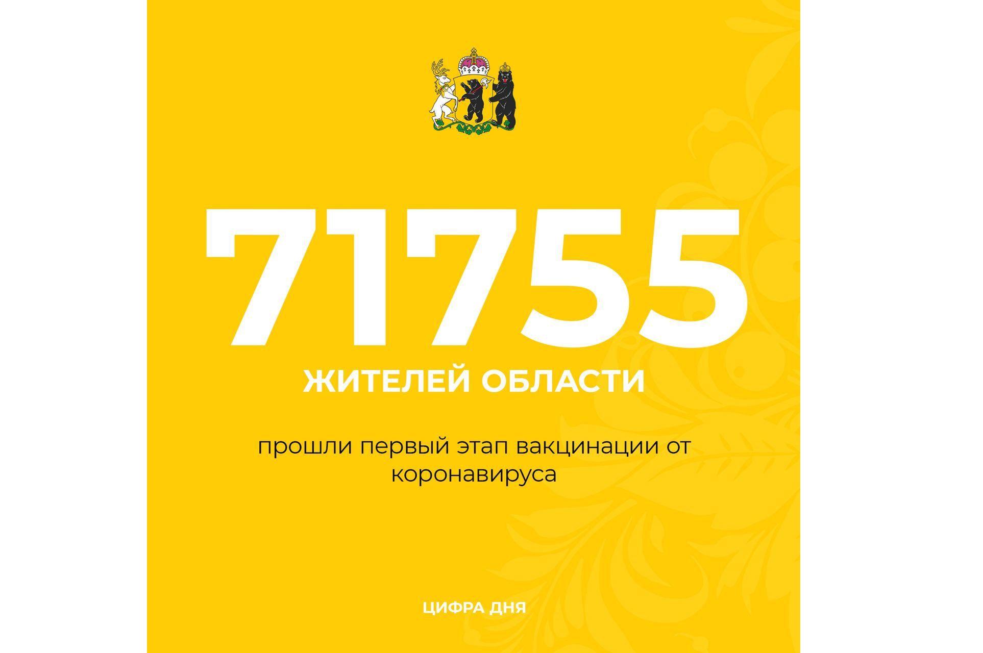 В Ярославской области больше 71 тысячи человек сделали прививки от коронавируса