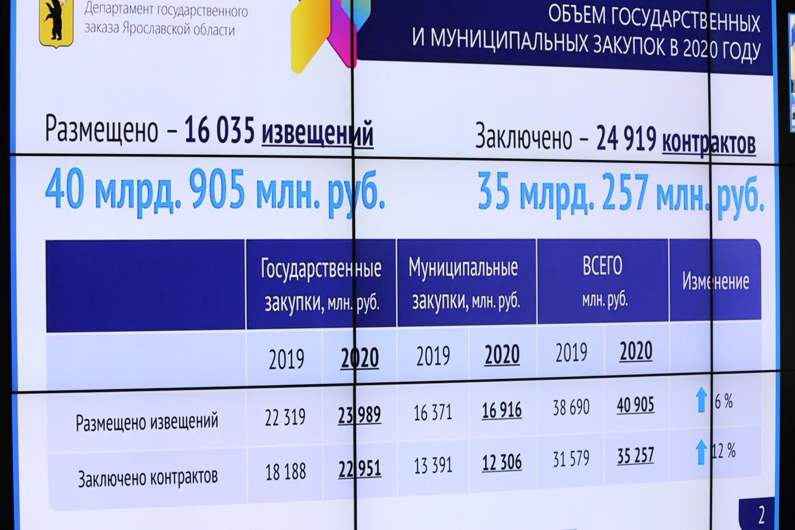 Экономия по государственным и муниципальным закупкам области достигла рекордной суммы