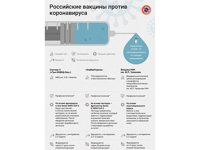 Ярославцы могут привиться от коронавируса в торговом центре
