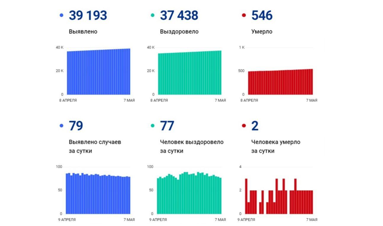 В Ярославской области за сутки заболели коронавирусом 79 человек, двое скончались