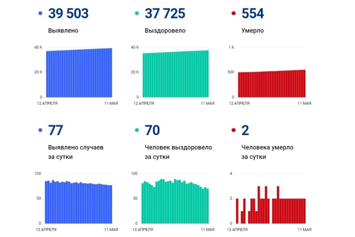 В Ярославской области за сутки выявили 77 новых случаев заболевания коронавирусом, двое скончались