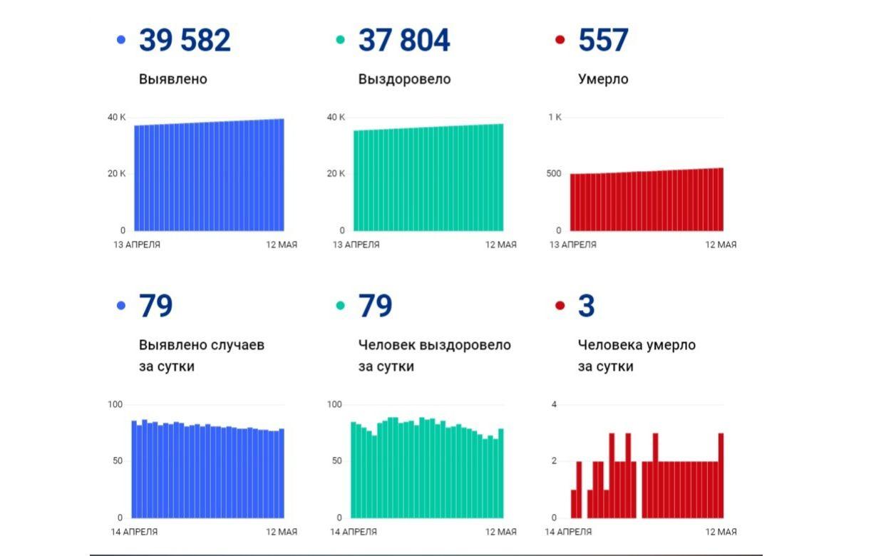 В Ярославской области коронавирусом заболели еще 79 человек, трое скончались