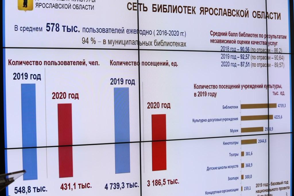 Дмитрий Миронов призвал повышать уровень информатизации библиотек