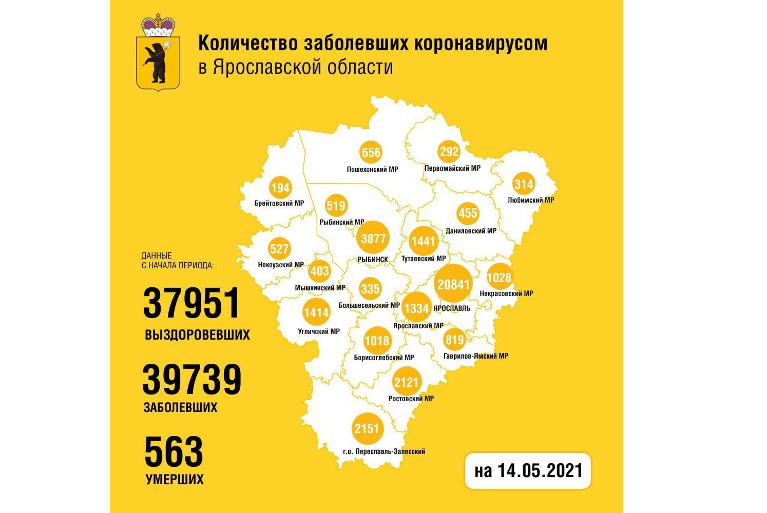 В Ярославской области за сутки заболели коронавирусом 79 человек, трое скончались