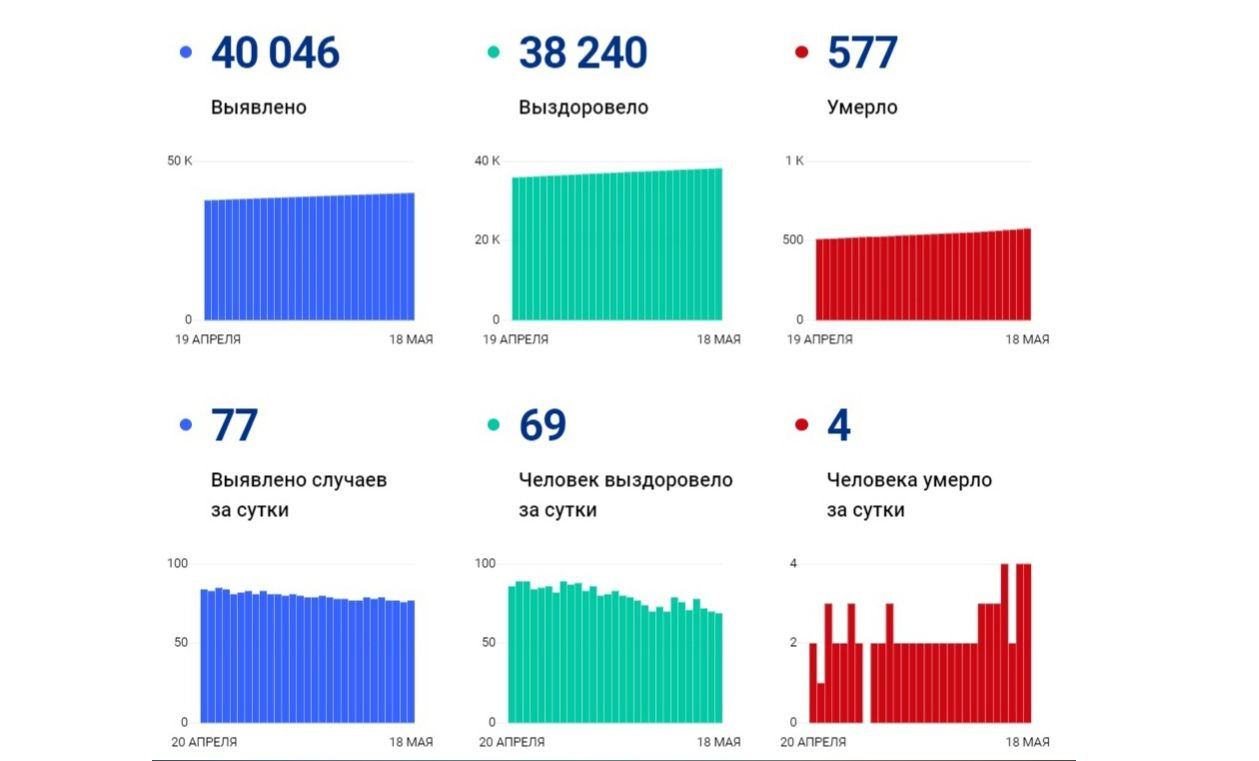 В Ярославской области за сутки выявили 77 новых случаев заболевания коронавирусом, четверо скончались