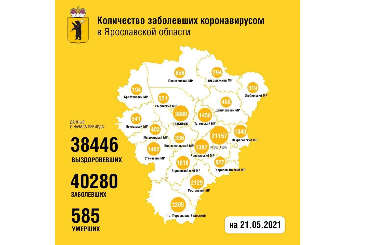 В Ярославской области еще 76 человек заболели коронавирусом, двое скончались