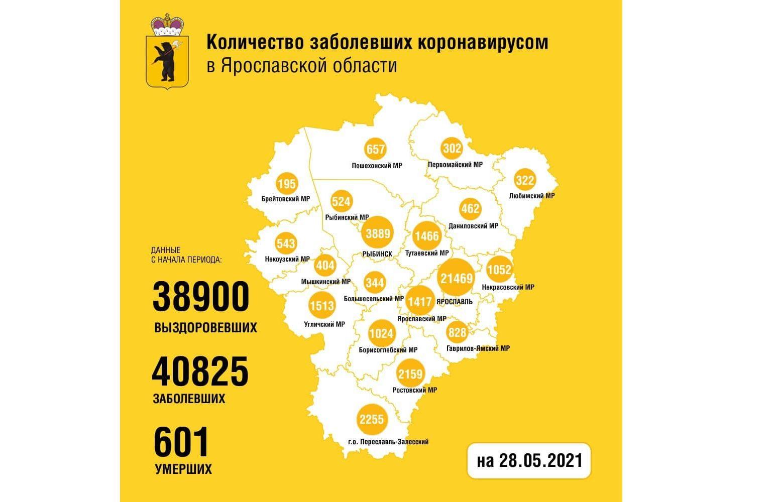 В Ярославской области еще 77 человек заболели коронавирусом, двое скончались