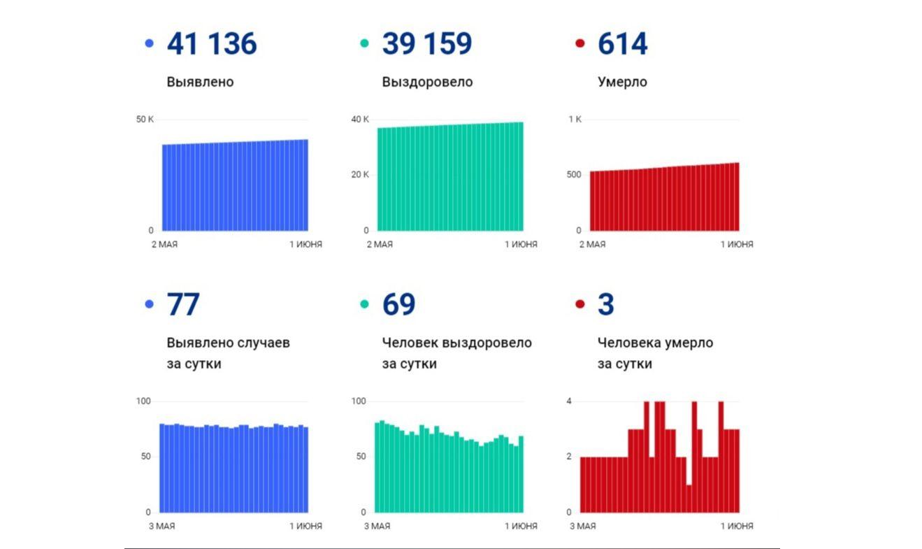 Еще 77 жителей Ярославской области заболели коронавирусом, трое скончались