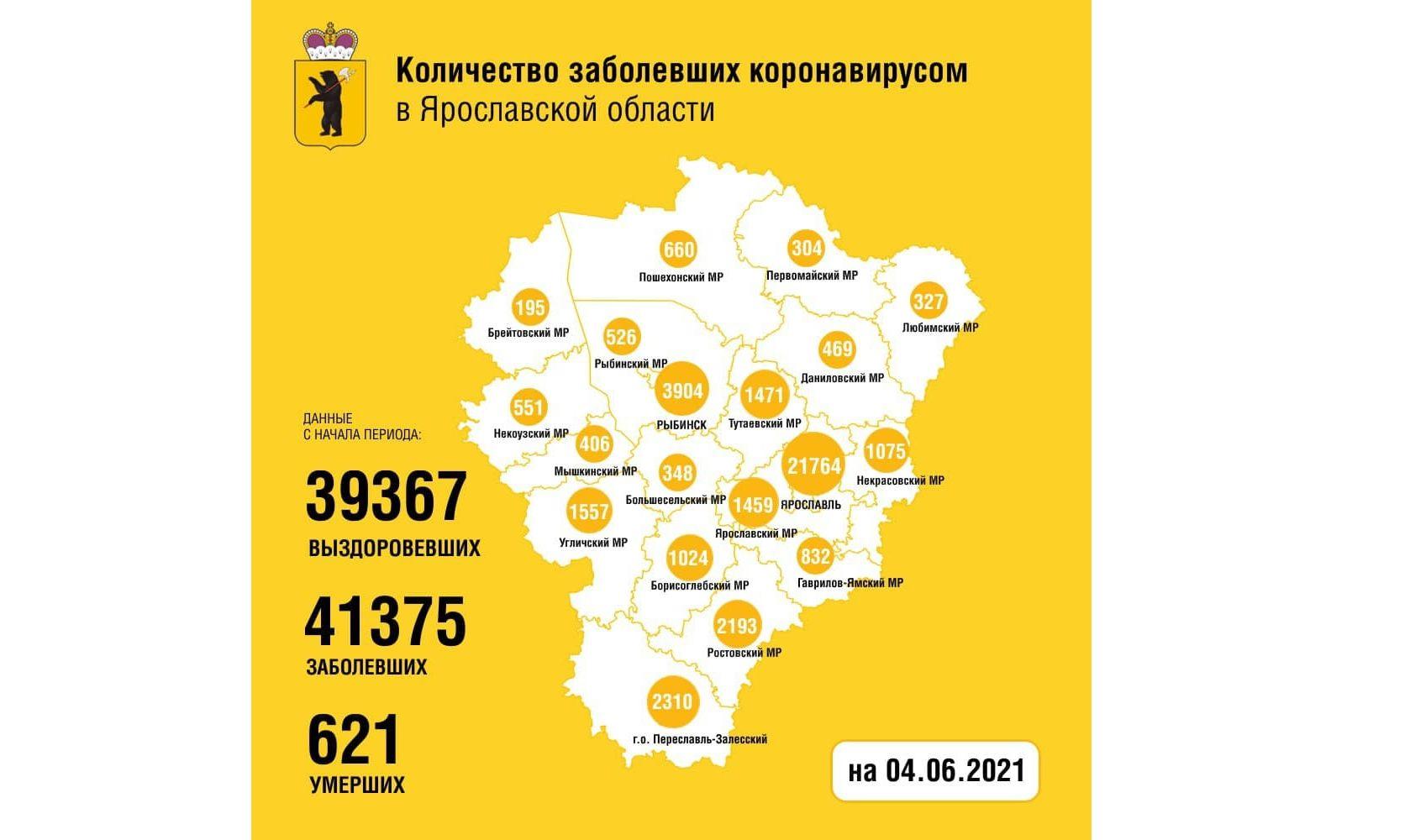 В Ярославской области за сутки выявили 80 новых случаев заболевания коронавирусом, двое скончались
