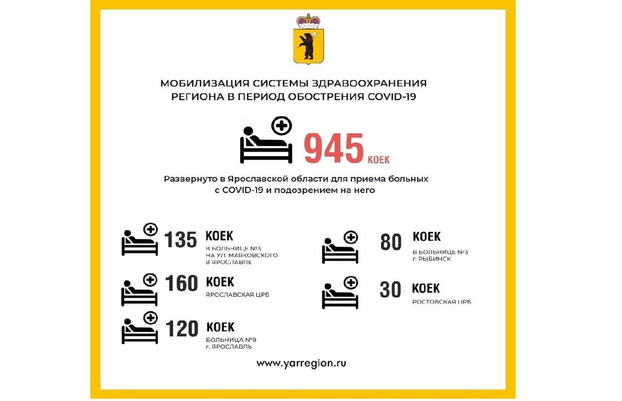 В больницах Ярославской области увеличили количество коек для пациентов с коронавирусной инфекцией