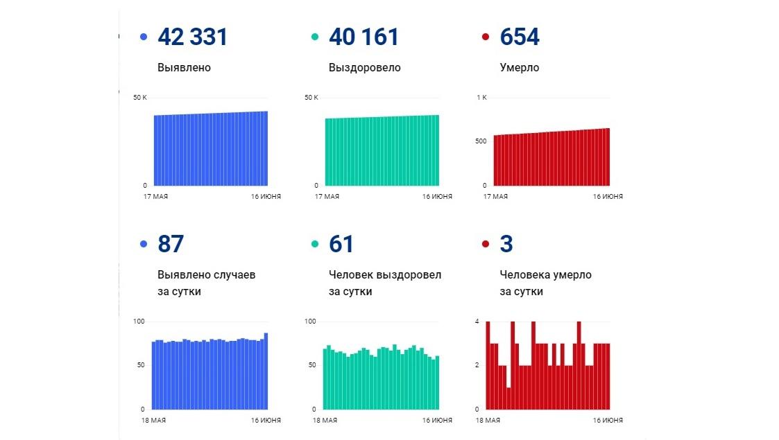 В Ярославской области выросло суточное количество заболевших коронавирусом
