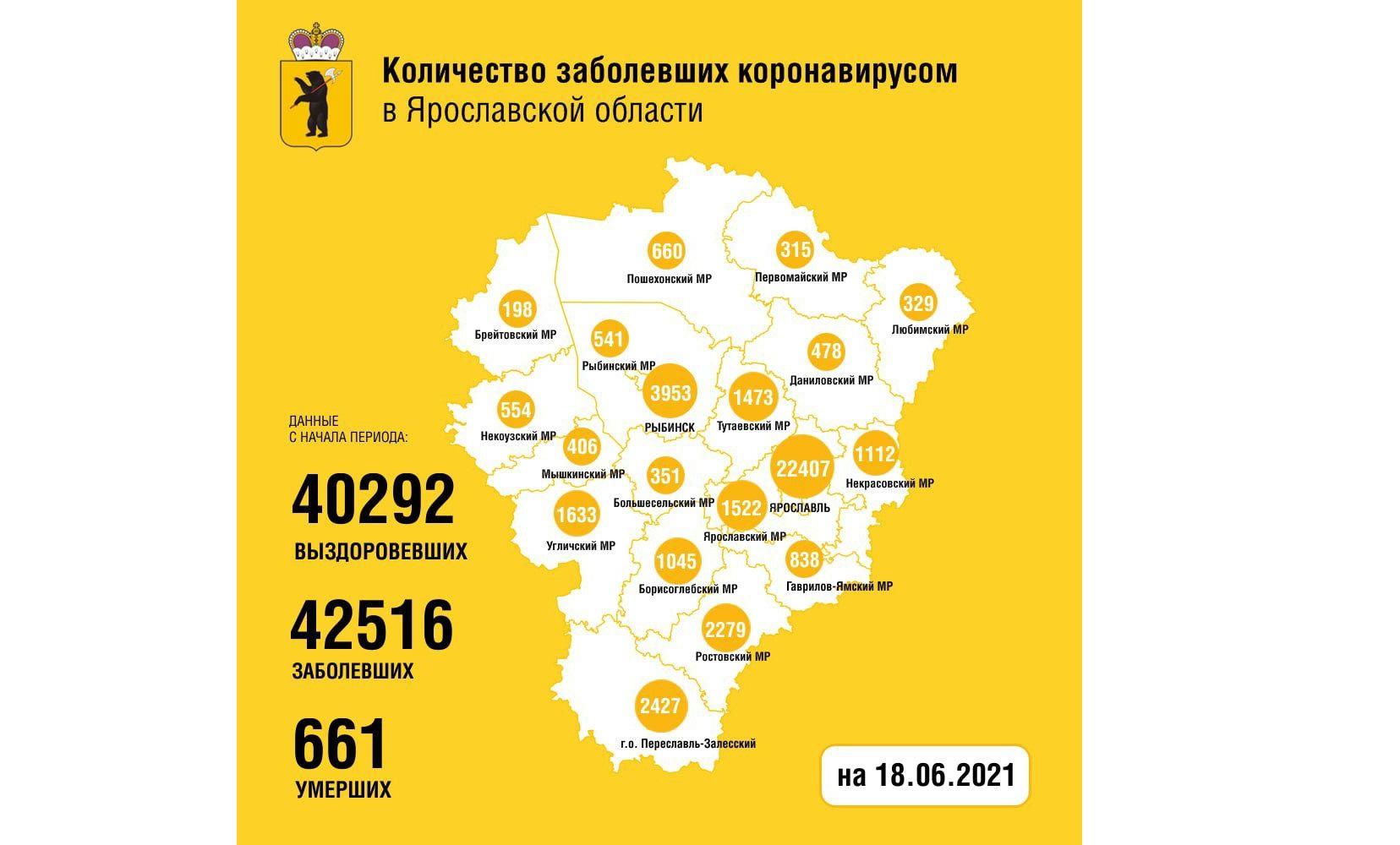 В Ярославской области за сутки заболели 93 человека, трое скончались