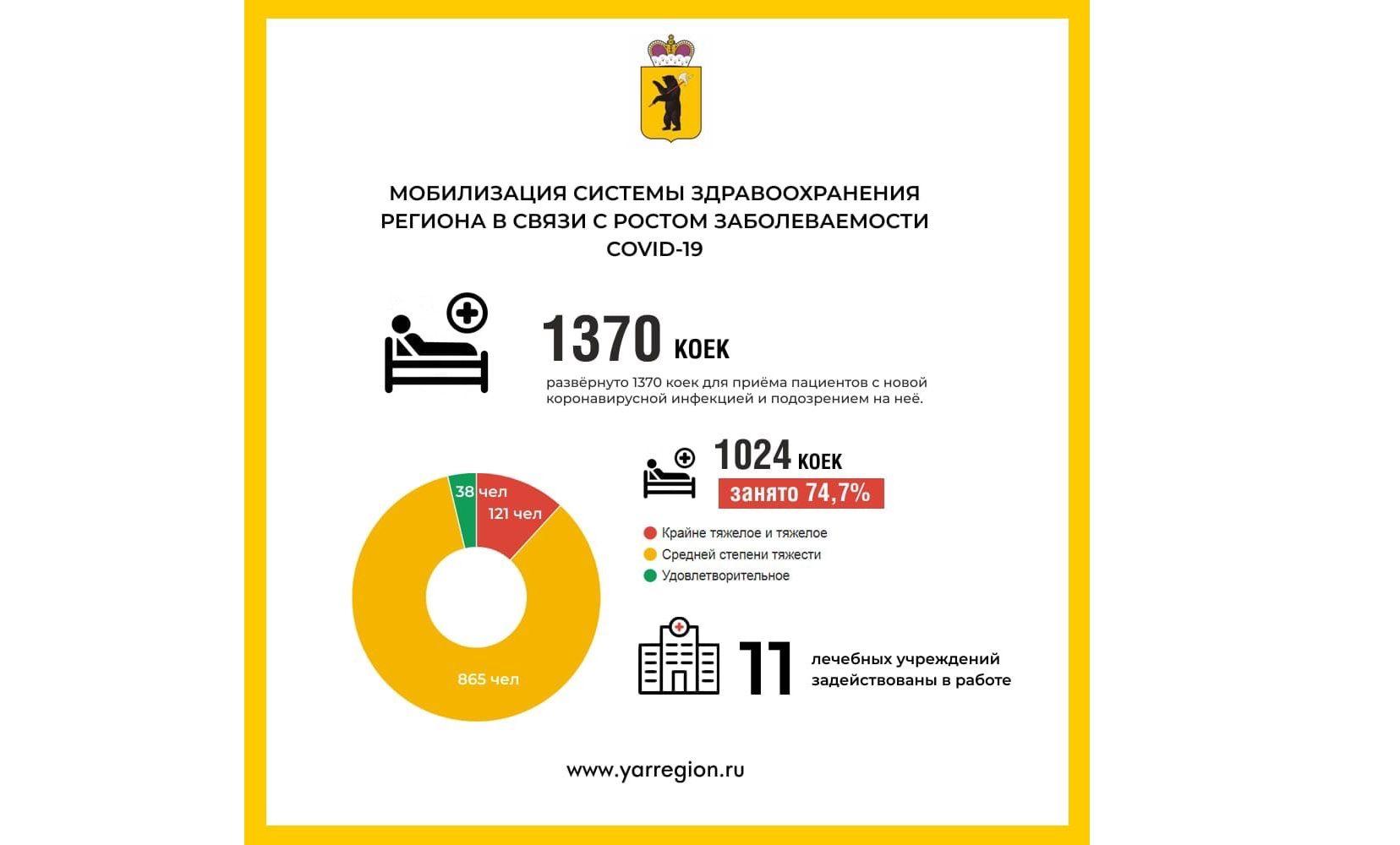 В Ярославской области 121 пациент с коронавирусом – в крайне тяжелом или тяжелом состоянии