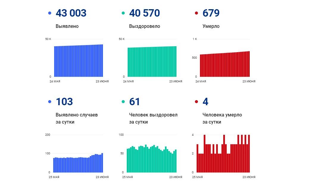 В Ярославской области за сутки выявили более ста случаев заражения коронавирусом