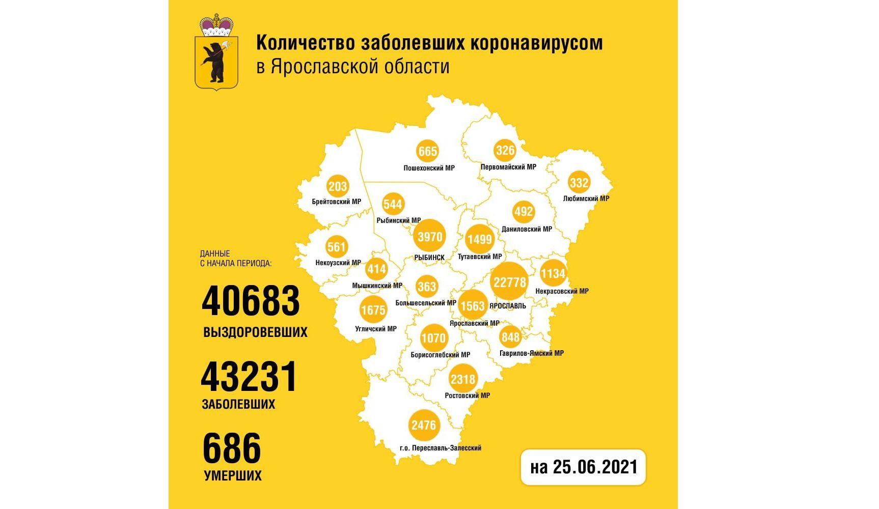 В Ярославской области за сутки 118 человек заболели коронавирусом, трое скончались