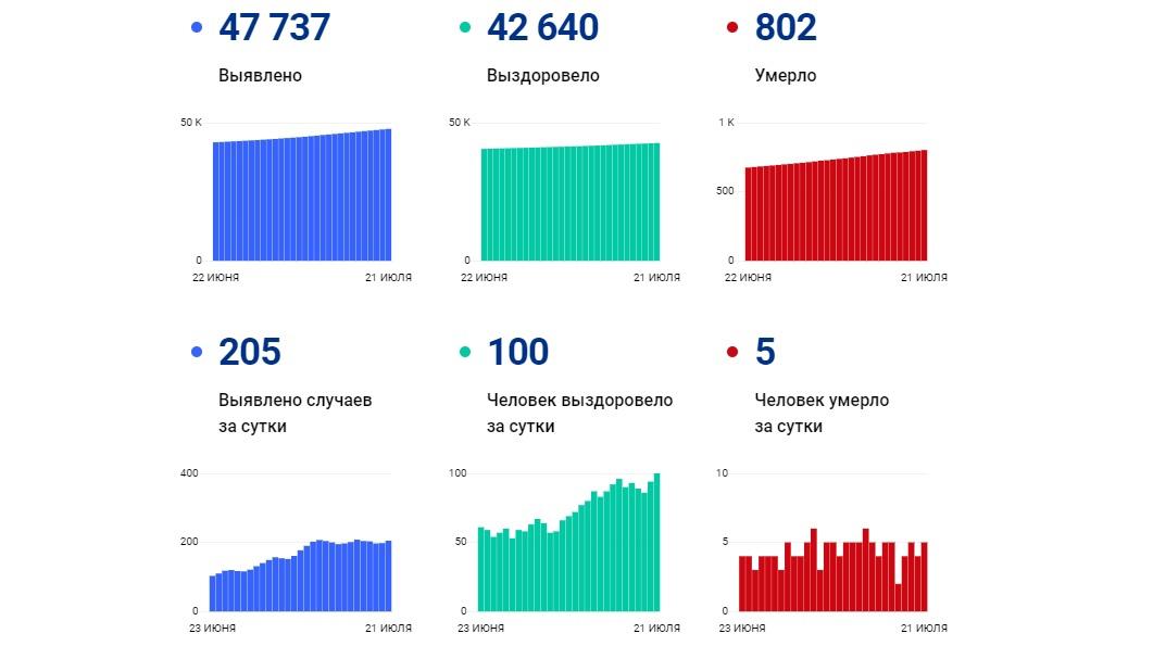 В Ярославской области с начала пандемии от коронавируса умерли более 800 человек
