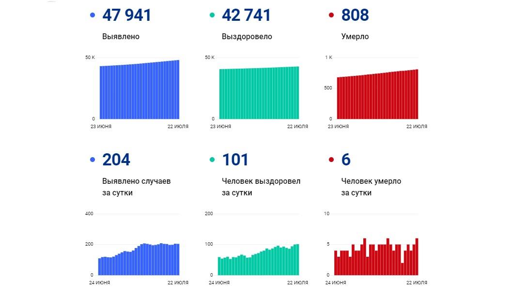В Ярославской области за сутки коронавирусом заболели еще 204 человека, шестеро умерли