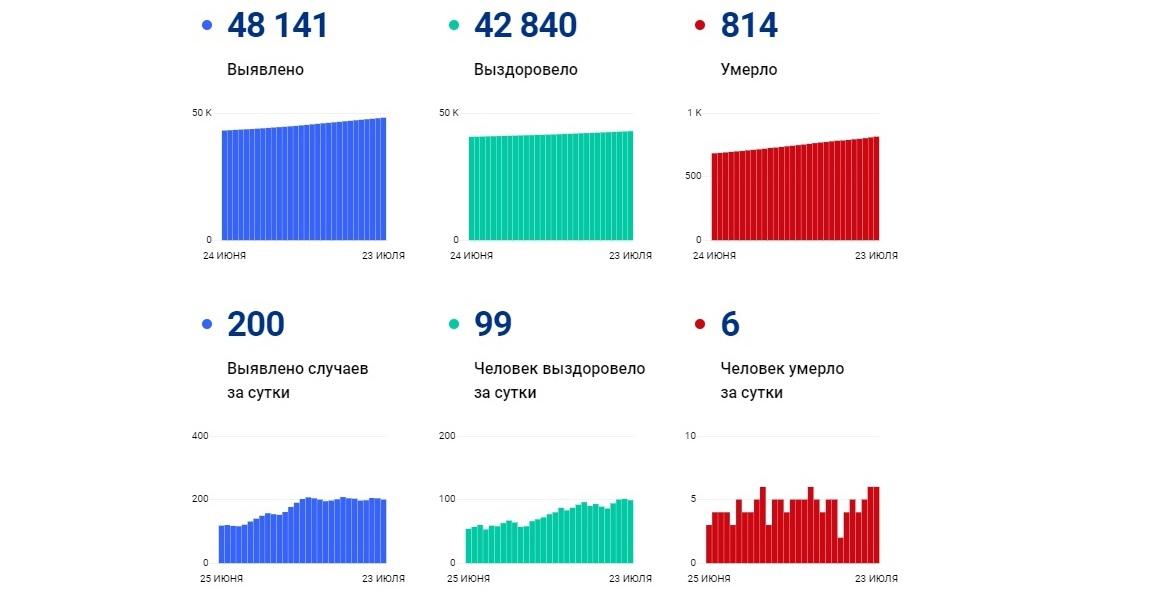 В Ярославской области за сутки заболели коронавирусом еще 200 человек, шестеро умерли